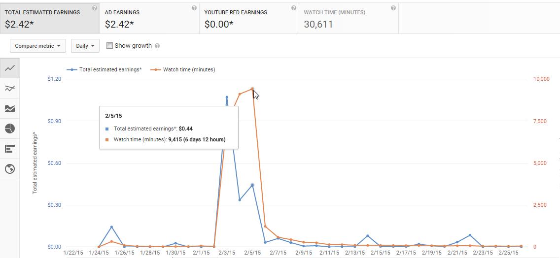 Analytics - YouTube - ile zarobilem na eksperymencie z popkiem