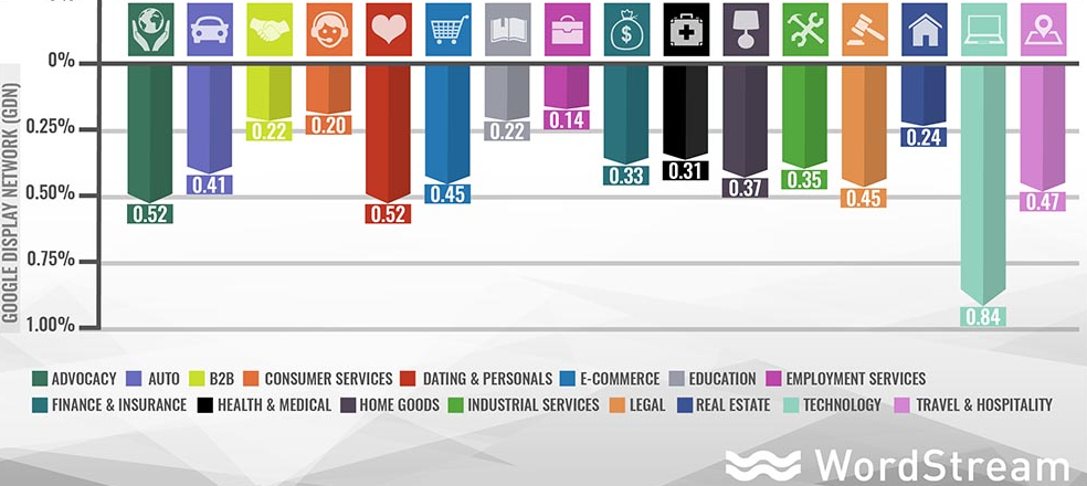 Średnie CTR banerów w AdWords z rozbiciem na branże wykres