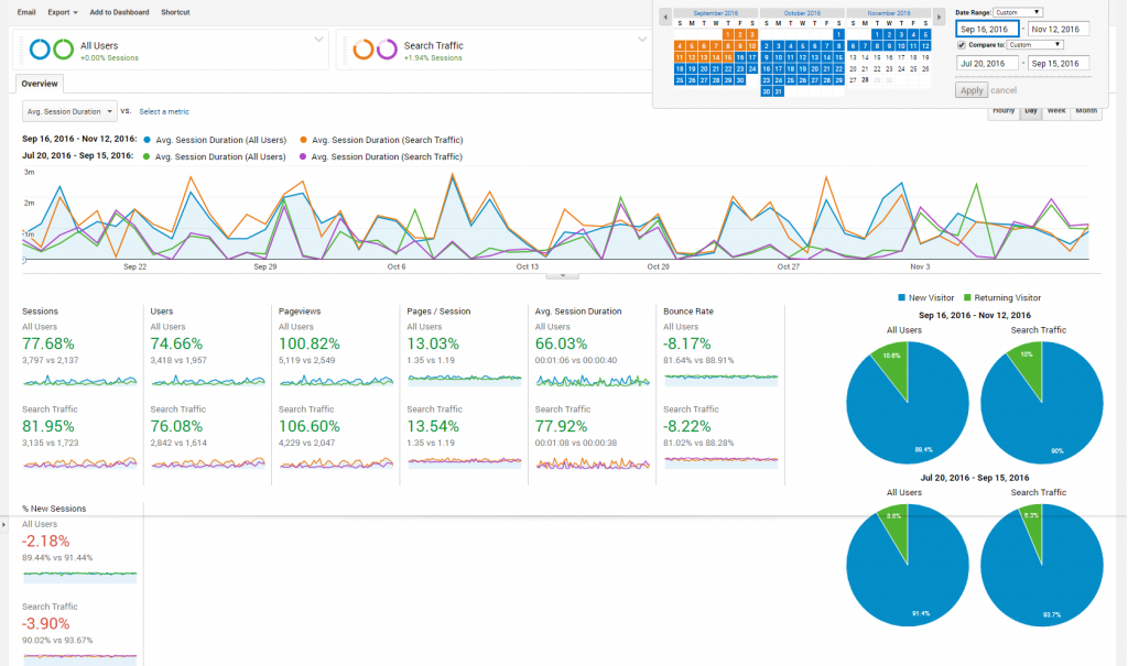 googleanalytics_seo_wordpress_template